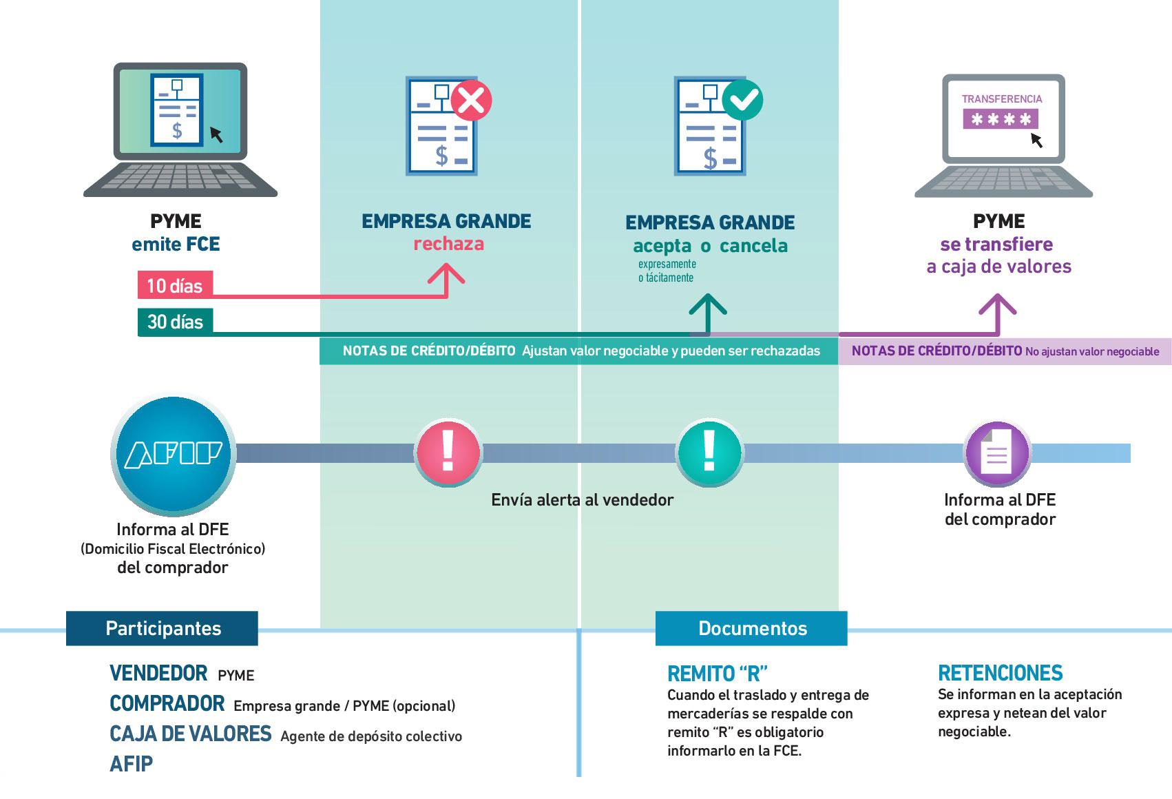 Información sobre el proceso de factura electrónica de AFIP